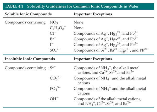 Guaherparttors: Solubility Chart Of Ionic Compounds