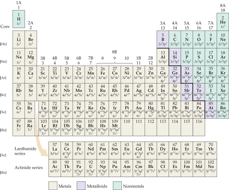 The gallery for periodic table with electron configuration - Periodic table electron configuration ...