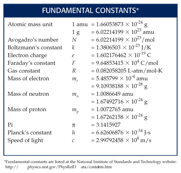 Metric Conversion Chart For Chemistry Rebellions